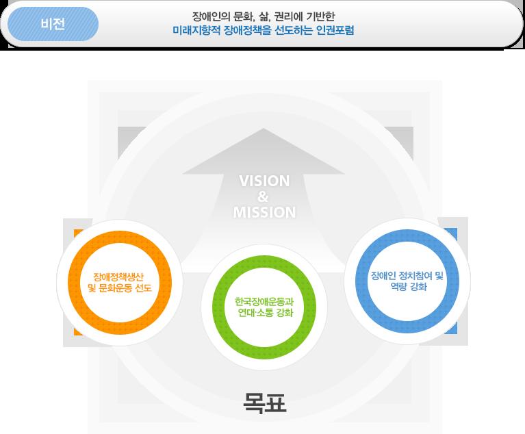 한국장애인인권포럼 VISION & MISSION